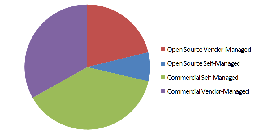 by-type-breakdown_Nov-2013