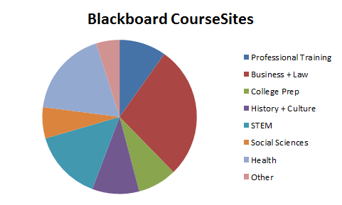 Bb_MOOC_Classes