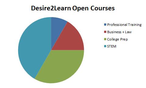D2L_MOOC_Classes