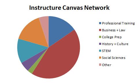 Instructure_MOOC_Classes