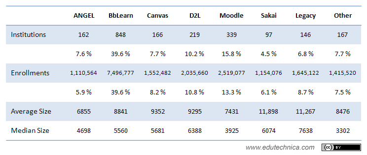 Detailed 2013 LMS usage data for higher education institutions with > 2000 enrollments (United States)