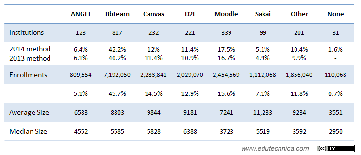 Detailed 2014 LMS usage data for higher education institutions with > 2000 enrollments (United States)