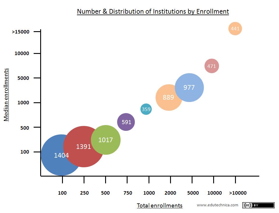 Enrollments_analysis